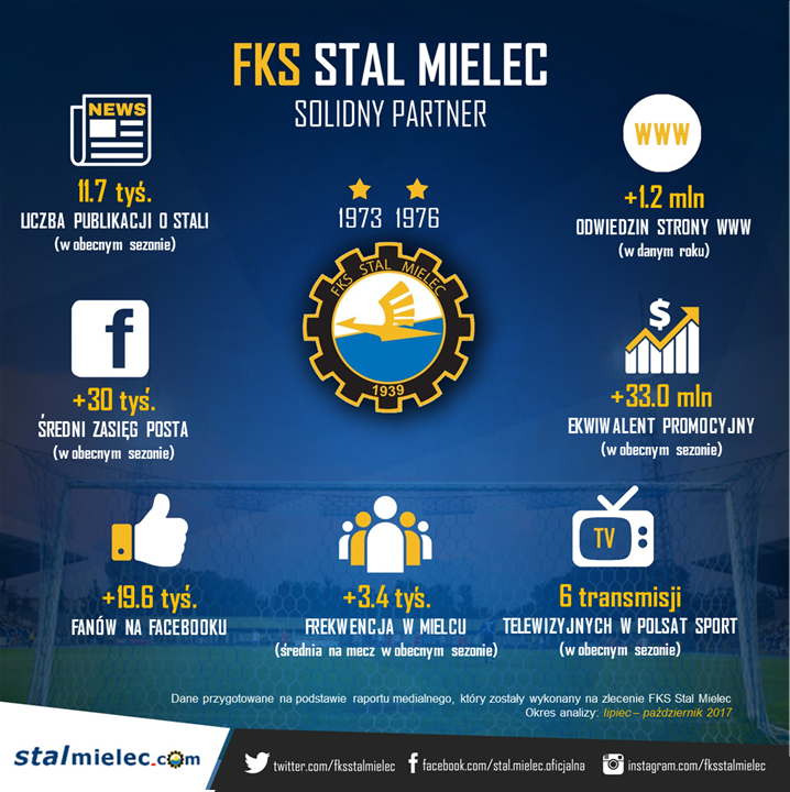 STAL_MIELEC_infografika_LISTOPAD_02