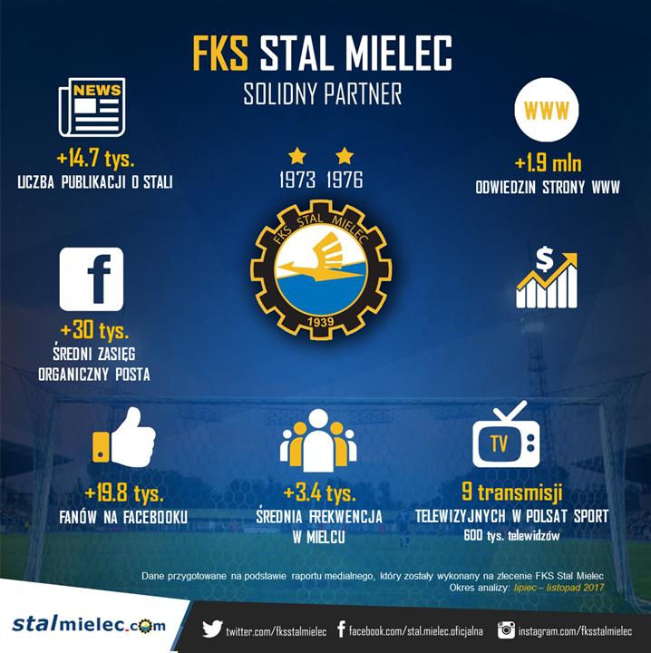 STAL_MIELEC_infografika_GRUDZIEN_24