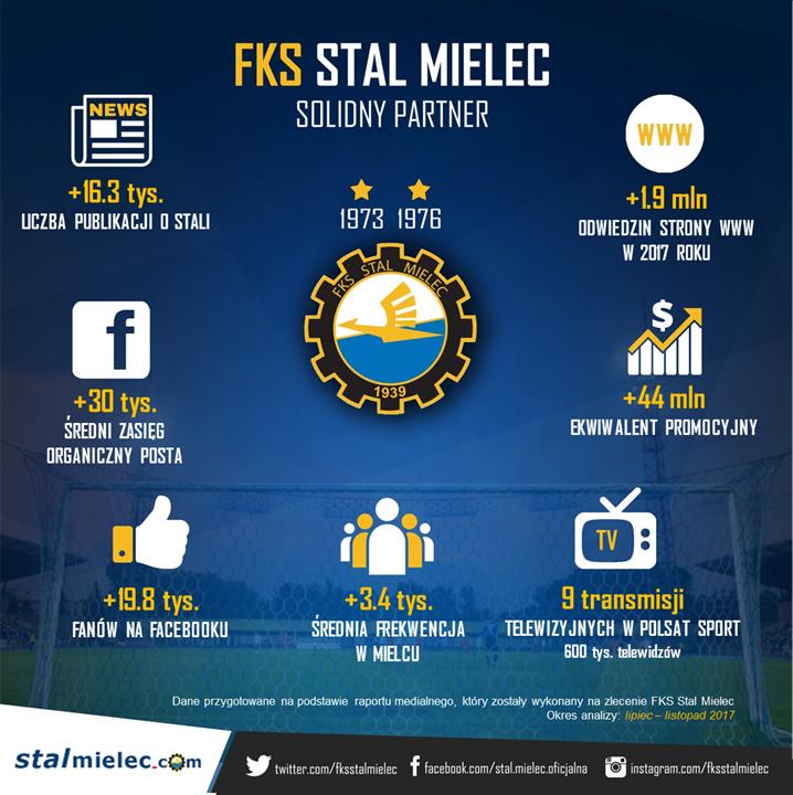 STAL_MIELEC_infografika_STYCZEN_04