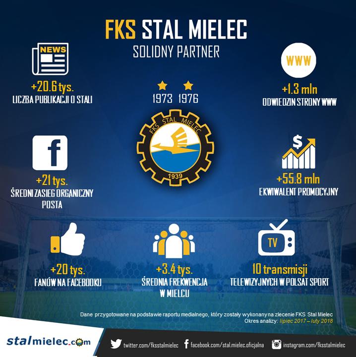 STAL_MIELEC_infografika_MARZEC_17