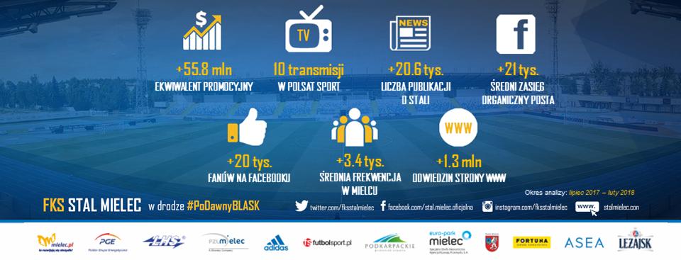 STAL_MIELEC_infografika_pasel_FB_2018_MARZEC_17